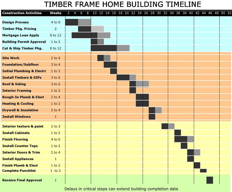 Timing construction for your timber frame project davis for Building a house timeline